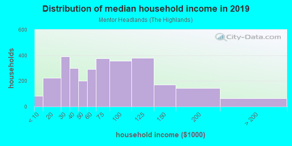 Household income distribution in 2013 in Mentor Headlands in Mentor neighborhood in OH