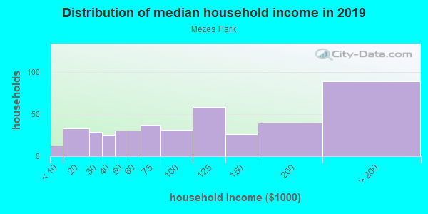 Household income distribution in 2013 in Mezes Park in Redwood City neighborhood in CA