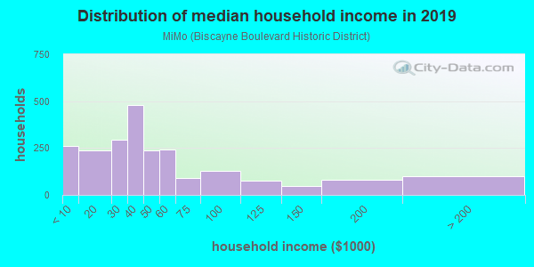 Household income distribution in 2013 in MiMo in Miami neighborhood in FL