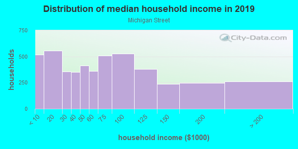 Household income distribution in 2013 in Michigan Street in Grand Rapids neighborhood in MI