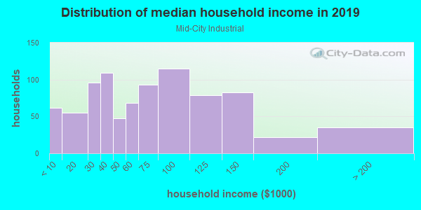 Household income distribution in 2013 in Mid-City Industrial in Minneapolis neighborhood in MN