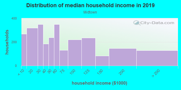 Household income distribution in 2013 in Midtown in Key West neighborhood in FL