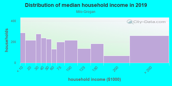 Household income distribution in 2013 in Milo-Grogan in Columbus neighborhood in OH