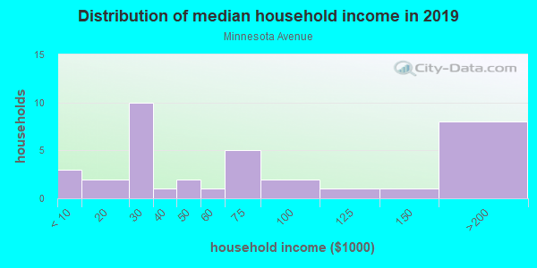 Household income distribution in 2013 in Minnesota Avenue in Billings neighborhood in MT