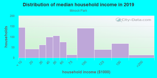 Household income distribution in 2013 in Minock Park in Detroit neighborhood in MI
