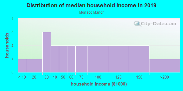 Household income distribution in 2013 in Monaco Manor in Commerce City neighborhood in CO