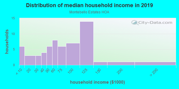 Household income distribution in 2013 in Montebello Estates HOA in Glendale neighborhood in AZ