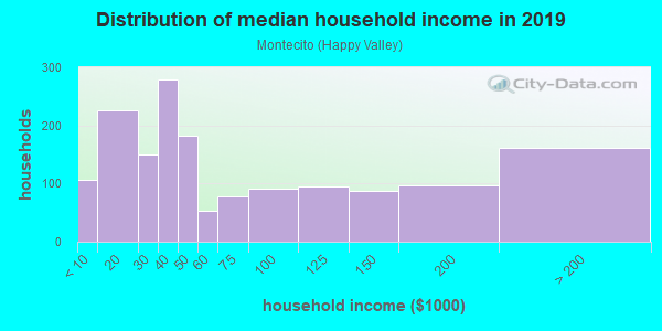 Household income distribution in 2013 in Montecito in San Rafael neighborhood in CA