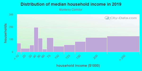 Household income distribution in 2013 in Monterey Corridor in San Jose neighborhood in CA