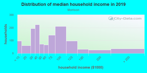 Household income distribution in 2013 in Morrison in Newport News neighborhood in VA