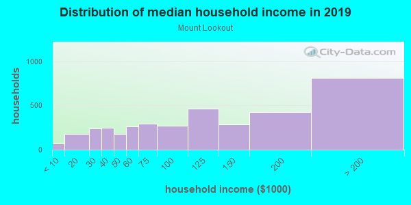 Household income distribution in 2013 in Mount Lookout in Cincinnati neighborhood in OH