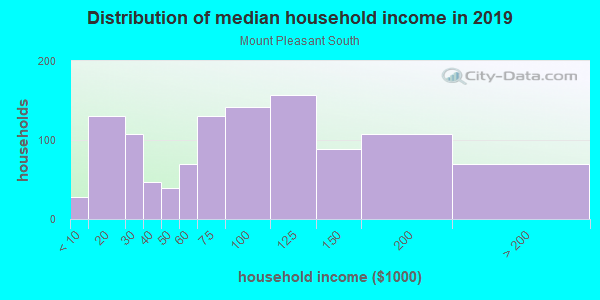 Household income distribution in 2013 in Mount Pleasant South in San Jose neighborhood in CA