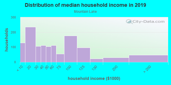 Household income distribution in 2013 in Mountain Lake in Lake Wales neighborhood in FL
