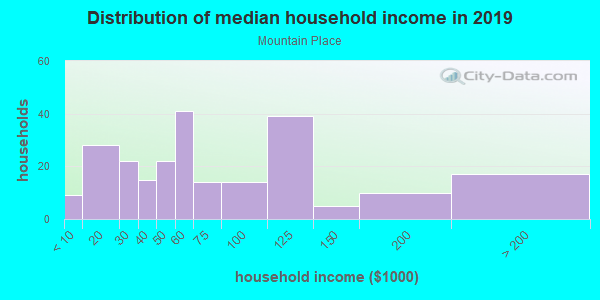 Household income distribution in 2013 in Mountain Place in West Des Moines neighborhood in IA