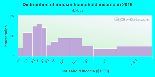 Household income distribution in 2013 in Mt Hope in San Diego neighborhood in CA