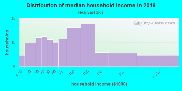 Household income distribution in 2013 in Near East Side in Madison neighborhood in WI