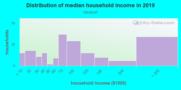 Household income distribution in 2013 in Newport in Key Largo neighborhood in FL