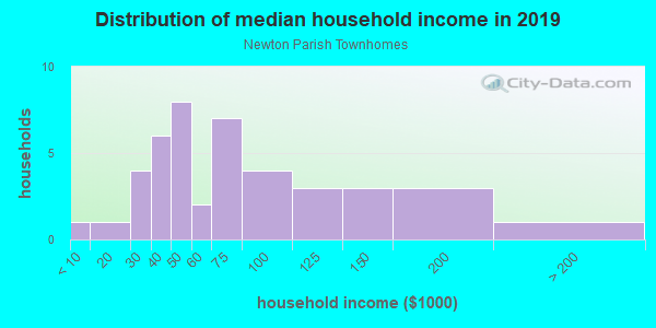 Household income distribution in 2013 in Newton Parish Townhomes in Raleigh neighborhood in NC