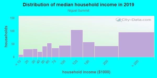 Household income distribution in 2013 in Niguel Summit in Laguna Niguel neighborhood in CA