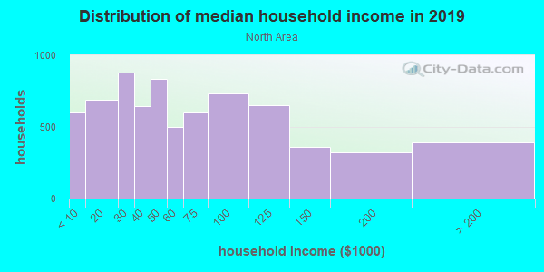 Household income distribution in 2013 in North Area in Grand Junction neighborhood in CO