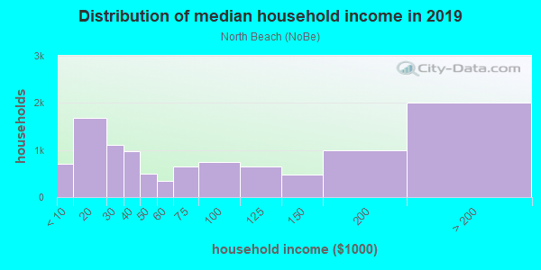 Household income distribution in 2013 in North Beach in San Francisco neighborhood in CA