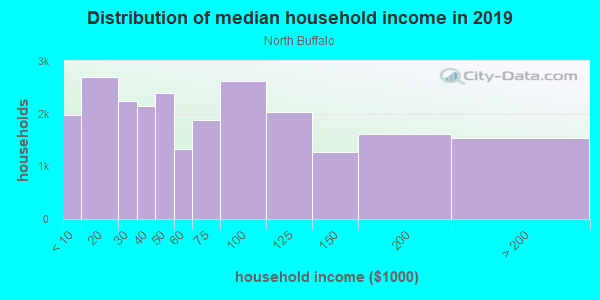 Household income distribution in 2013 in North Buffalo in Buffalo neighborhood in NY