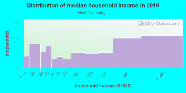 Household income distribution in 2013 in North Cambridge in Cambridge neighborhood in MA