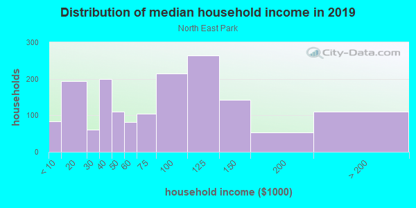 Household income distribution in 2013 in North East Park in Saint Petersburg neighborhood in FL