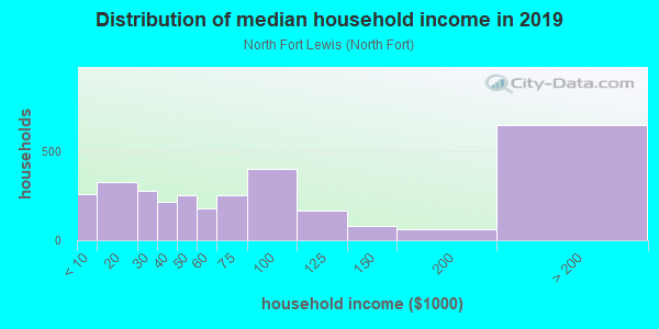 Household income distribution in 2013 in North Fort Lewis in Tacoma neighborhood in WA