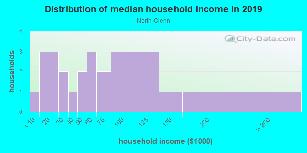 Household income distribution in 2013 in North Glenn in Grand Junction neighborhood in CO