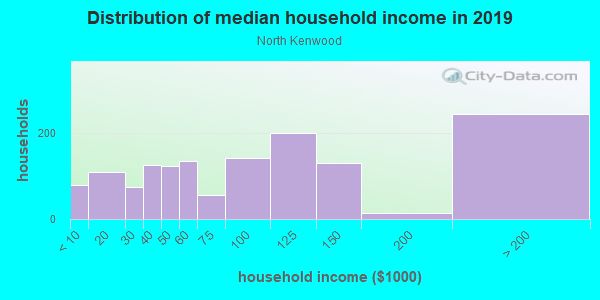 Household income distribution in 2013 in North Kenwood in Saint Petersburg neighborhood in FL