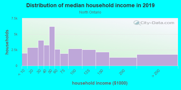 Household income distribution in 2013 in North Ontario in Ontario neighborhood in CA