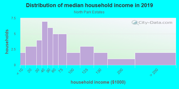 Household income distribution in 2013 in North Park Estates in Grand Junction neighborhood in CO