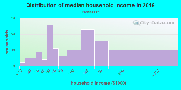Household income distribution in 2013 in Northeast in Wheaton neighborhood in IL