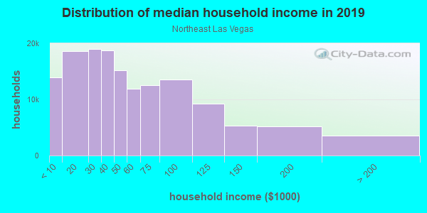 Household income distribution in 2013 in Northeast Las Vegas in Las Vegas neighborhood in NV