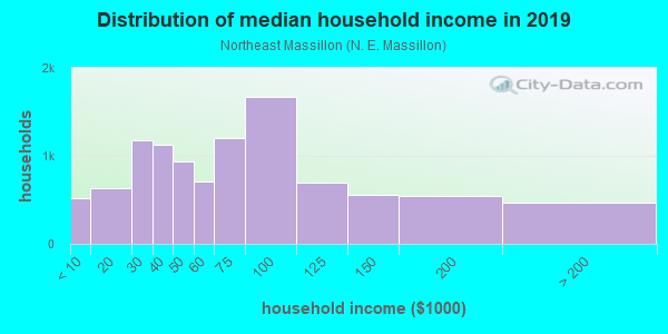 Household income distribution in 2013 in Northeast Massillon in Massillon neighborhood in OH