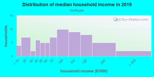 Household income distribution in 2013 in Northgate in Sacramento neighborhood in CA