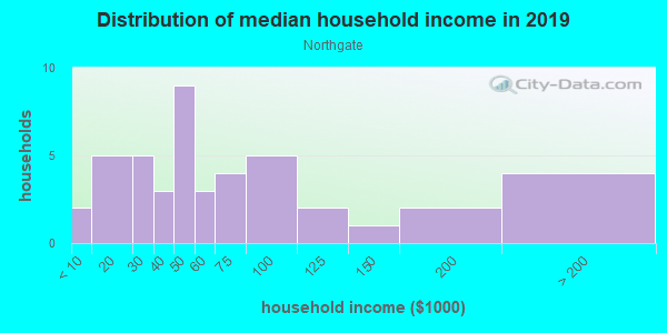 Household income distribution in 2013 in Northgate in Peoria neighborhood in IL