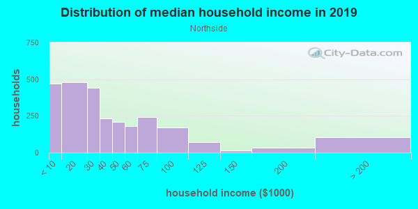 Household income distribution in 2013 in Northside in Kalamazoo neighborhood in MI