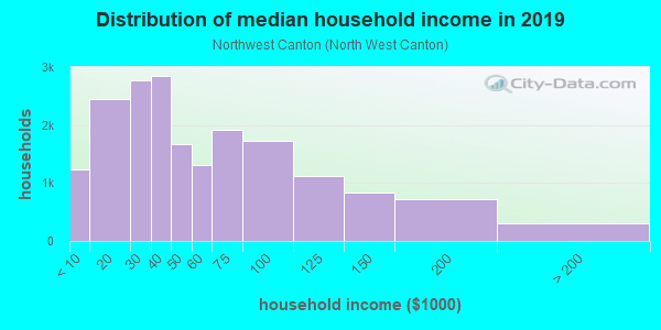 Household income distribution in 2013 in Northwest Canton in Canton neighborhood in OH