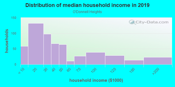 Household income distribution in 2013 in O'Donnell Heights in Baltimore neighborhood in MD