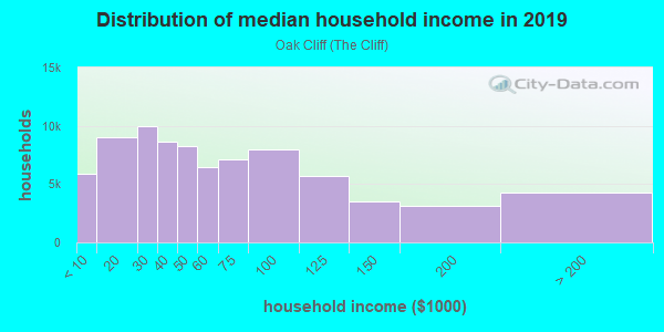 Household income distribution in 2013 in Oak Cliff in Dallas neighborhood in TX