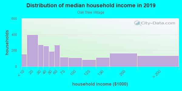 Household income distribution in 2013 in Oak Tree Village in Dallas neighborhood in TX
