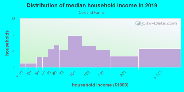 Household income distribution in 2013 in Oakland Farms in Norristown neighborhood in PA