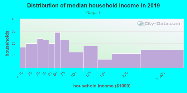 Household income distribution in 2013 in Oakpark in Lakeland neighborhood in FL