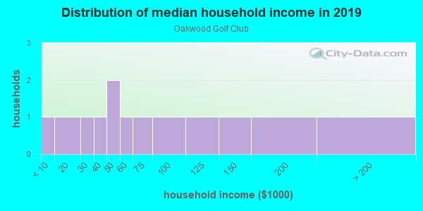 Household income distribution in 2013 in Oakwood Golf Club in Lake Wales neighborhood in FL