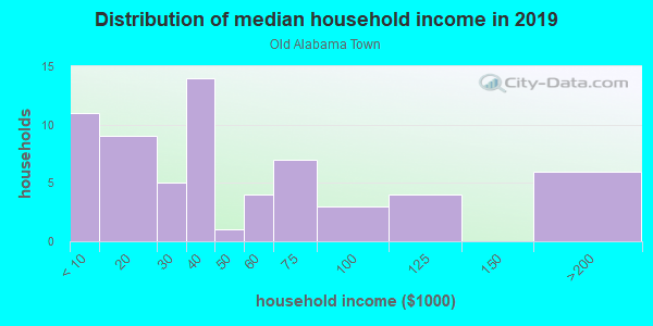 Household income distribution in 2013 in Old Alabama Town in Montgomery neighborhood in AL