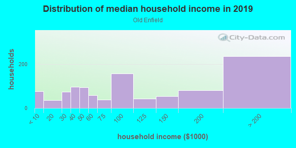 Household income distribution in 2013 in Old Enfield in Austin neighborhood in TX