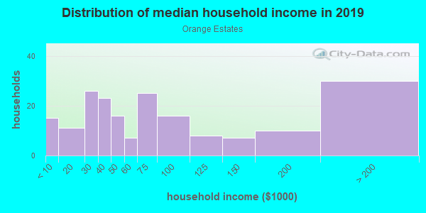 Household income distribution in 2013 in Orange Estates in Saint Petersburg neighborhood in FL