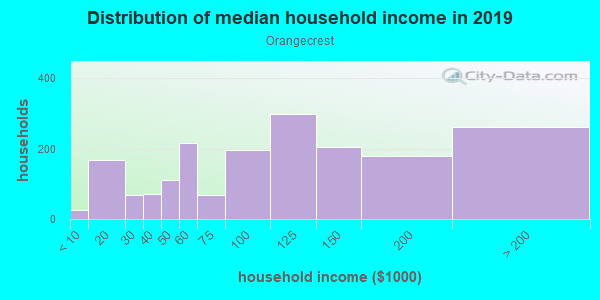 Household income distribution in 2013 in Orangecrest in Riverside neighborhood in CA